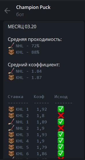 Статистика бота Чемпион Пак